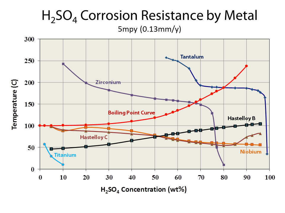 H2SO4 Corrosion Resistance