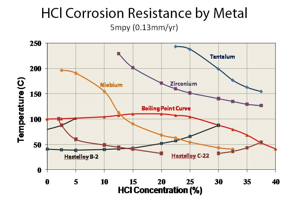 HCL Corrosion Resistance